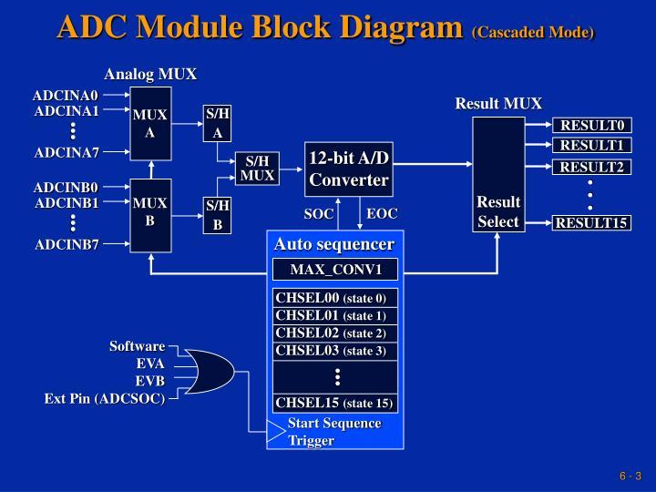 Adc module block diagram cascaded mode