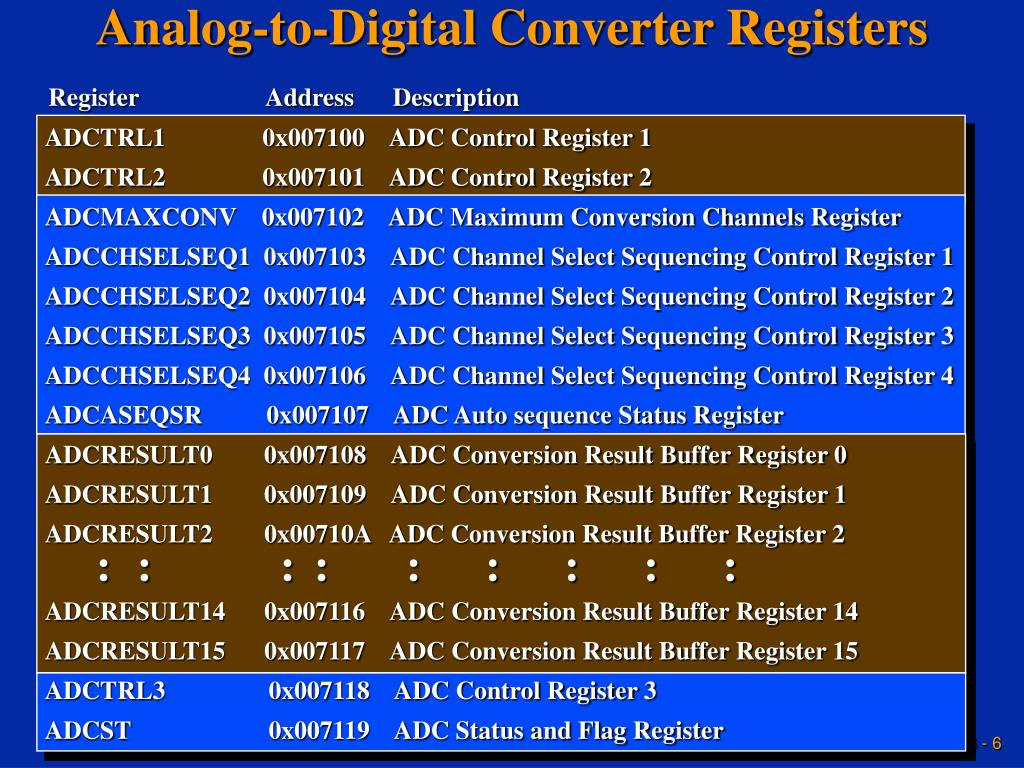 Analog-to-Digital Converter Registers