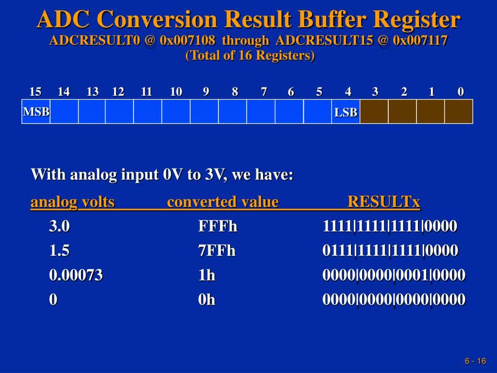 ADC Conversion Result Buffer Register