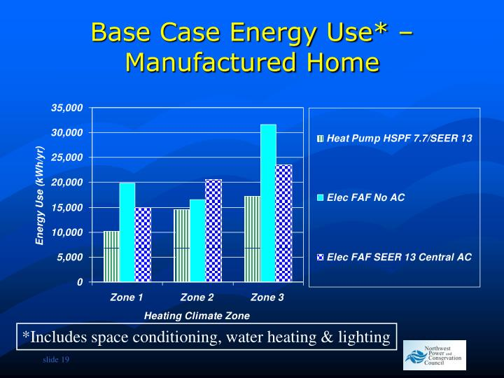 Base Case Energy Use* – Manufactured Home
