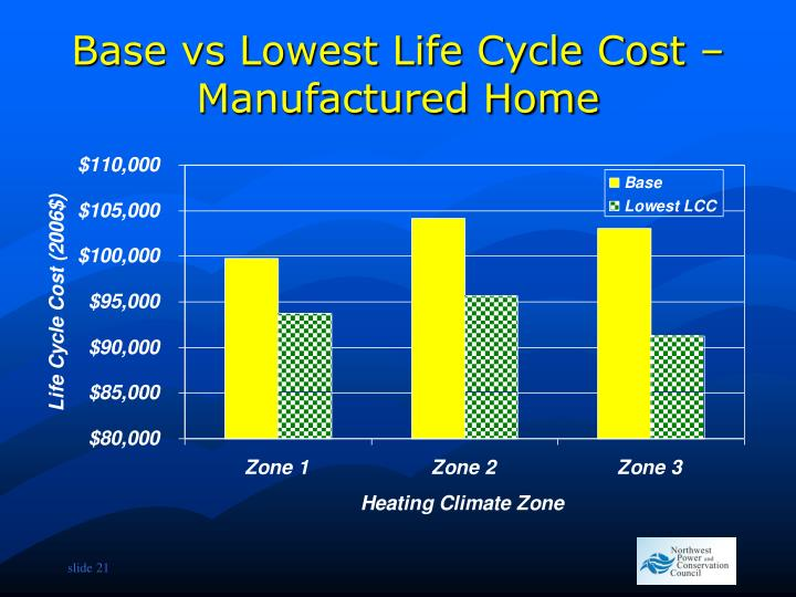 Base vs Lowest Life Cycle Cost – Manufactured Home