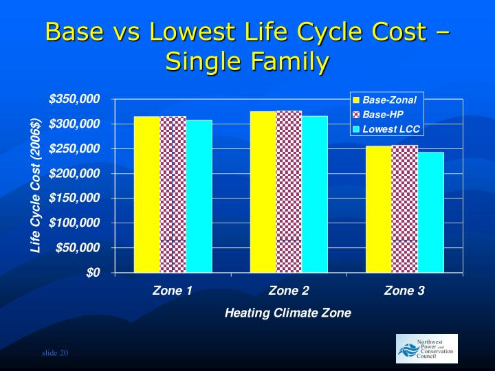 Base vs Lowest Life Cycle Cost – Single Family