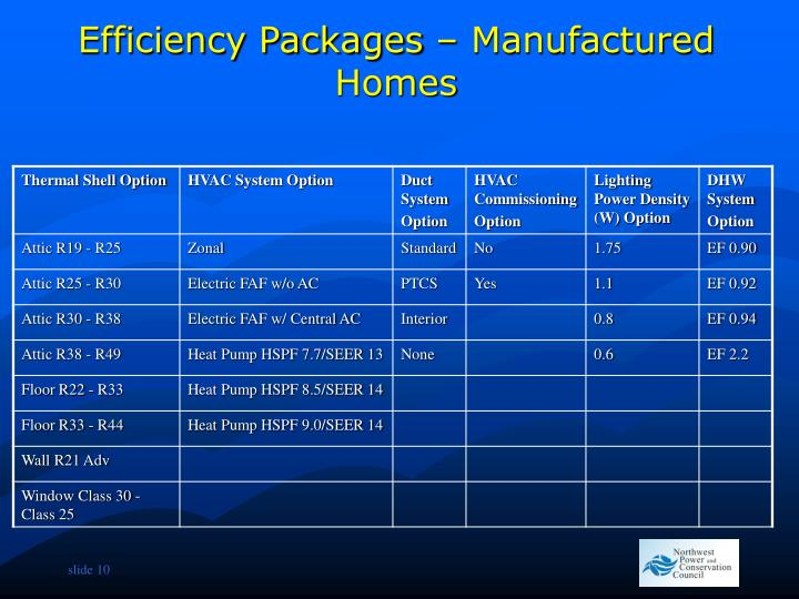 Efficiency Packages – Manufactured Homes