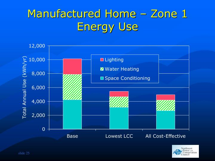 Manufactured Home – Zone 1