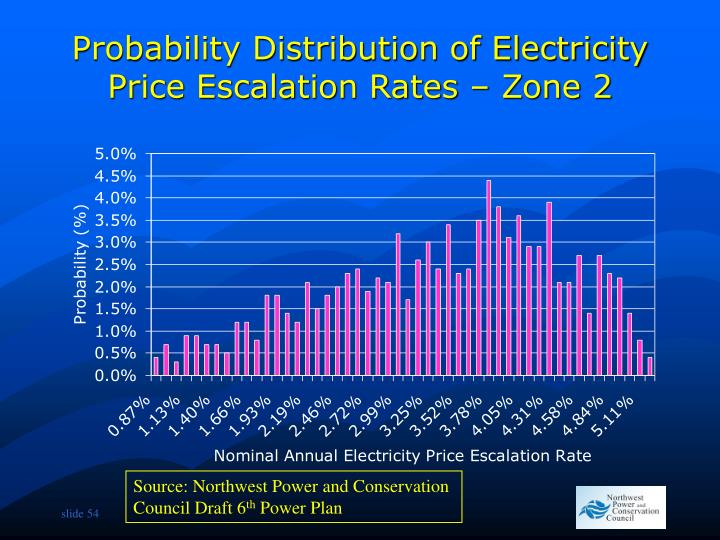Probability Distribution of Electricity Price Escalation Rates – Zone 2