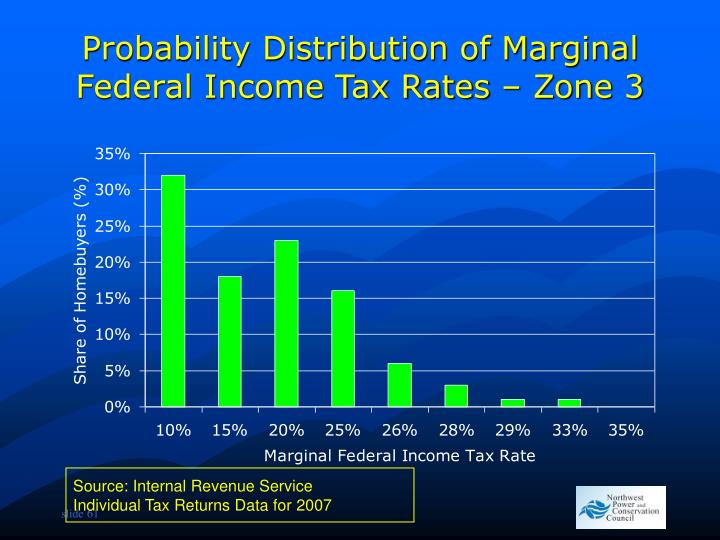 Probability Distribution of Marginal Federal Income Tax Rates – Zone 3