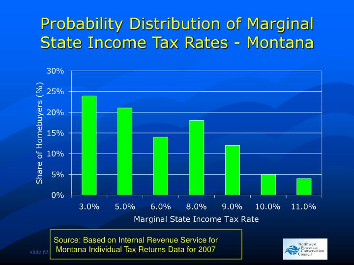 Probability Distribution of Marginal State Income Tax Rates - Montana