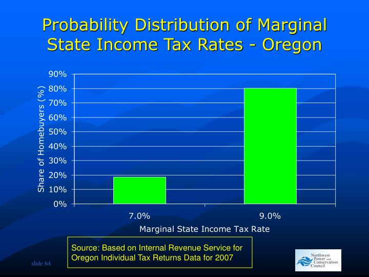 Probability Distribution of Marginal State Income Tax Rates - Oregon