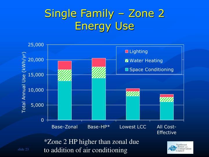 Single Family – Zone 2