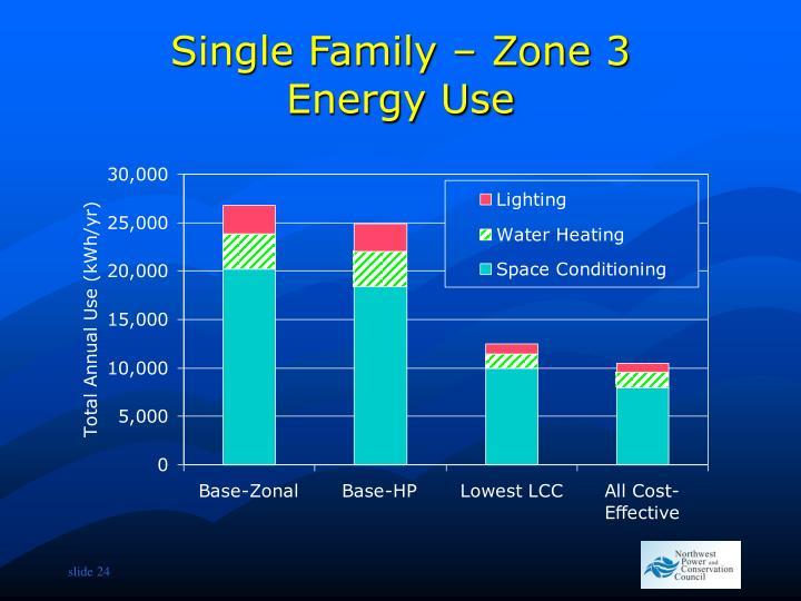 Single Family – Zone 3