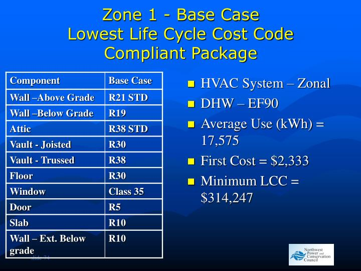 Zone 1 - Base Case