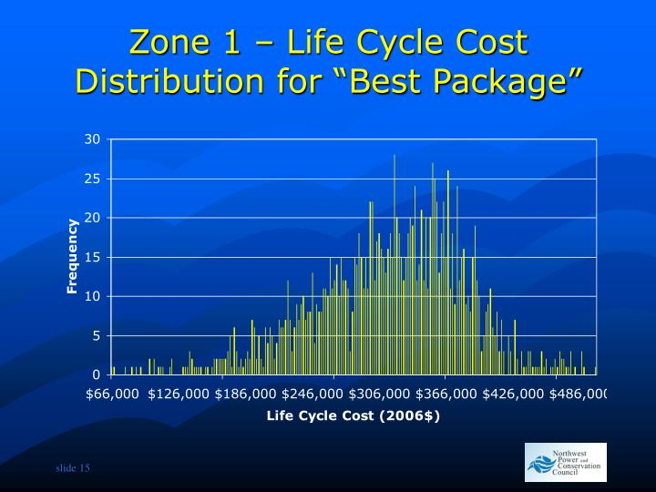 """Zone 1 – Life Cycle Cost Distribution for """"Best Package"""""""