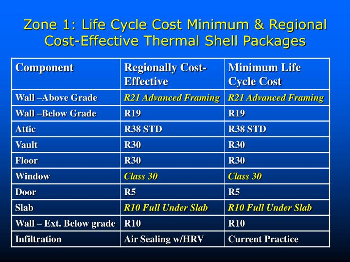 Zone 1: Life Cycle Cost Minimum & Regional Cost-Effective Thermal Shell Packages