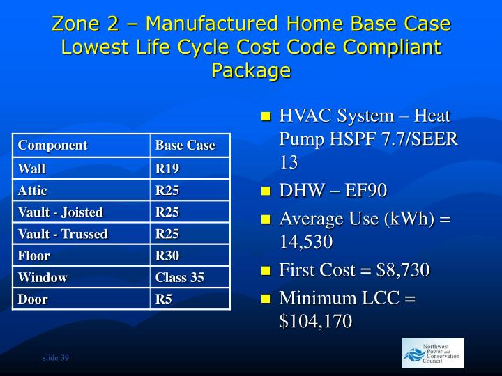 Zone 2 – Manufactured Home Base Case