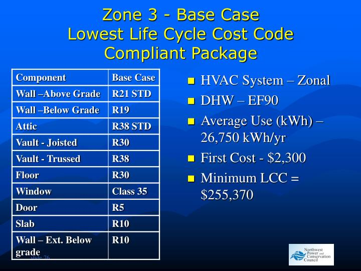 Zone 3 - Base Case