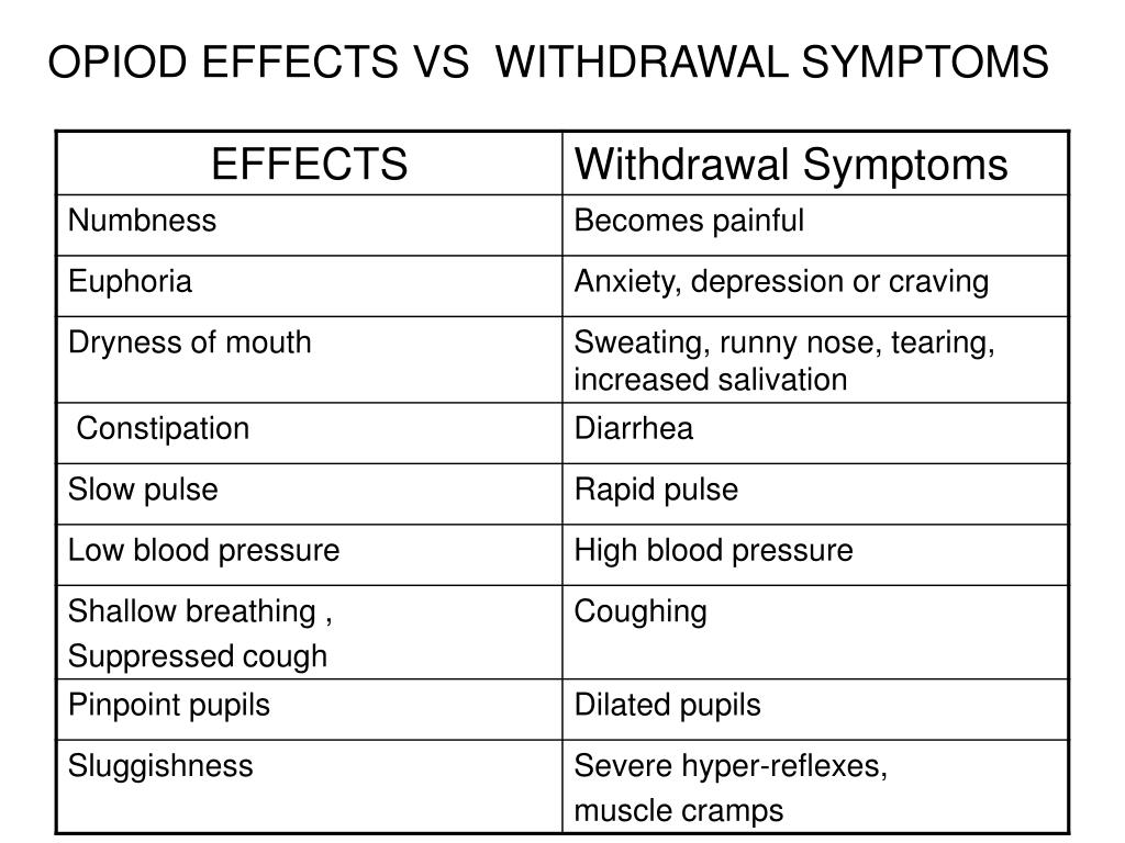 OPIOD EFFECTS VS  WITHDRAWAL SYMPTOMS