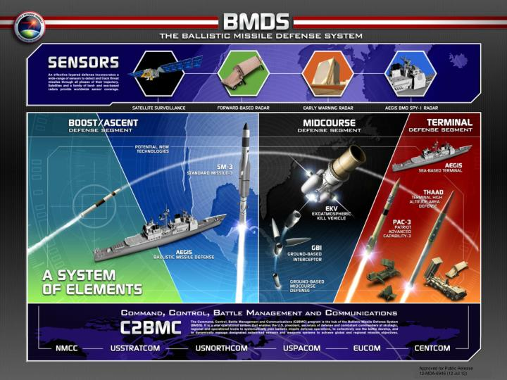 Today s ballistic missile defense system