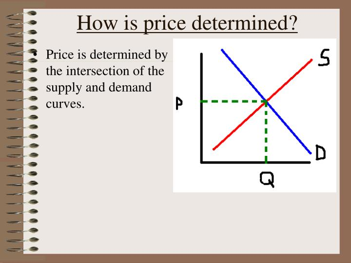 How is price determined