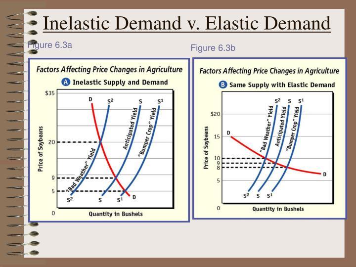 Inelastic demand v elastic demand