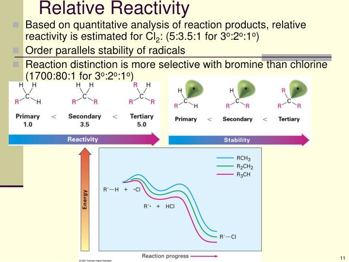 Relative Reactivity