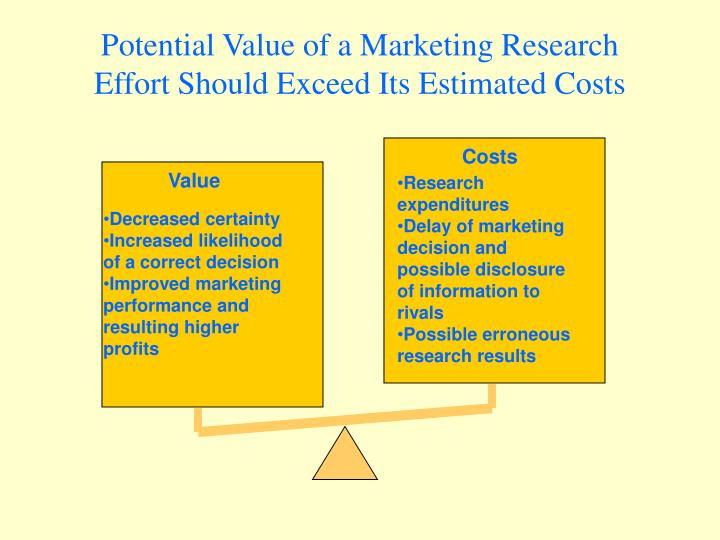Potential Value of a Marketing Research Effort Should Exceed Its Estimated Costs