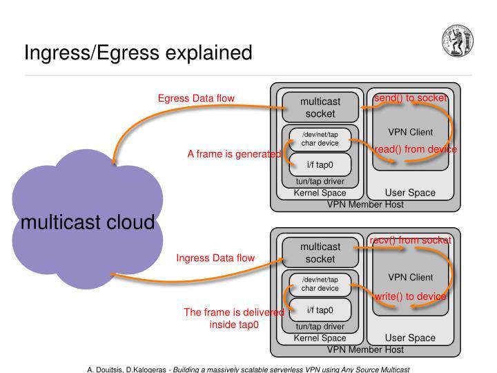 Ingress/Egress explained