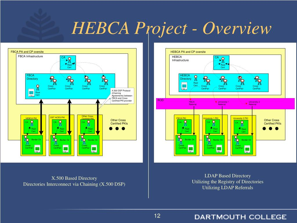 HEBCA Project - Overview