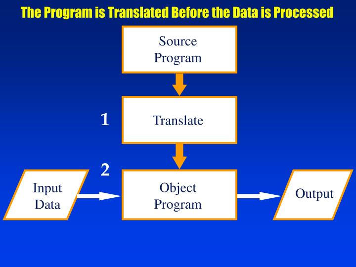 The Program is Translated Before the Data is Processed