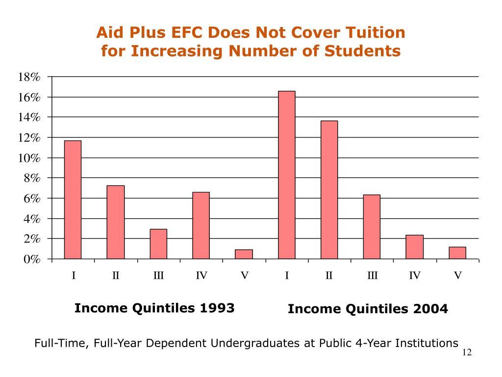 Aid Plus EFC