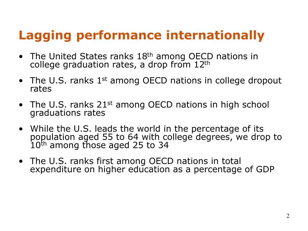 Lagging performance internationally