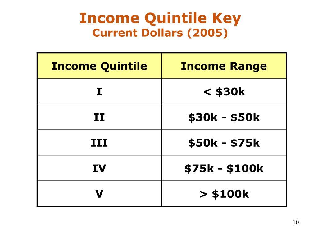Income Quintile Key