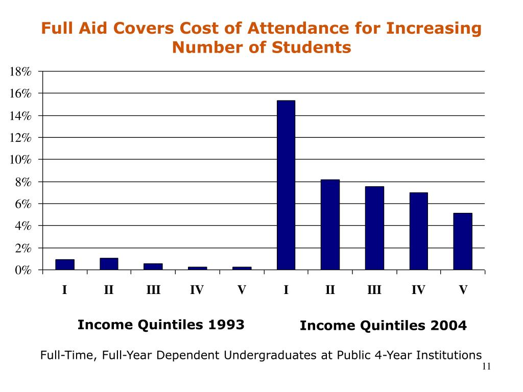 Full Aid Covers Cost of Attendance for Increasing Number of Students