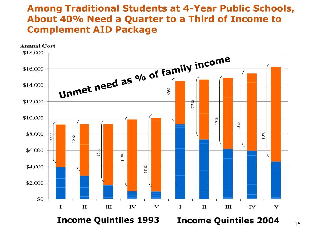 Among Traditional Students at 4-Year Public Schools, About 40% Need a Quarter to a Third of Income to Complement AID Package