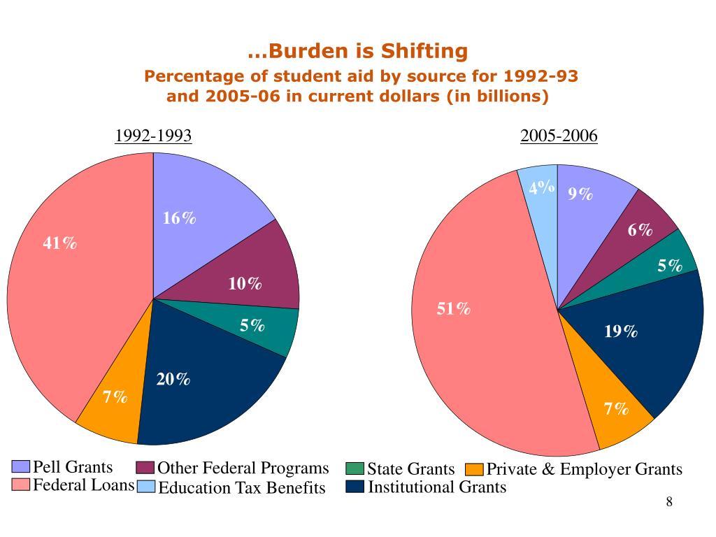 …Burden is Shifting