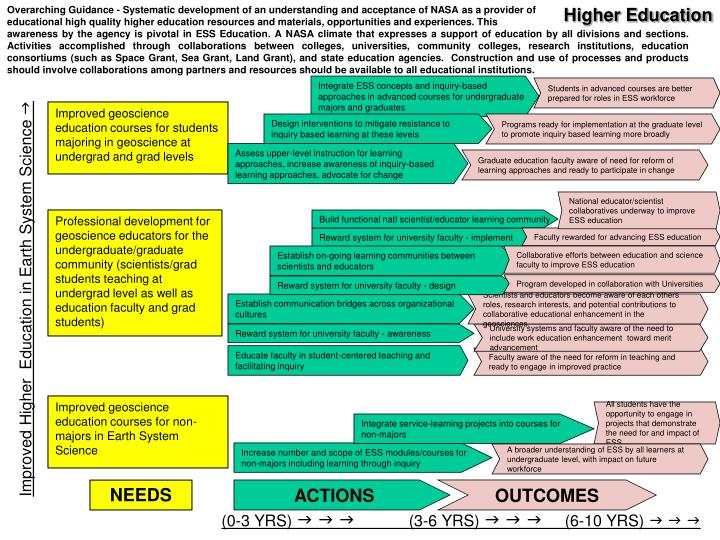 Overarching Guidance - Systematic development of an understanding and acceptance of NASA as a provid...