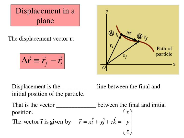 Displacement in a plane