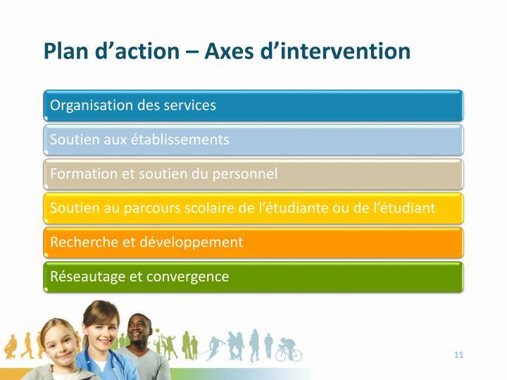 Plan d'action – Axes d'intervention
