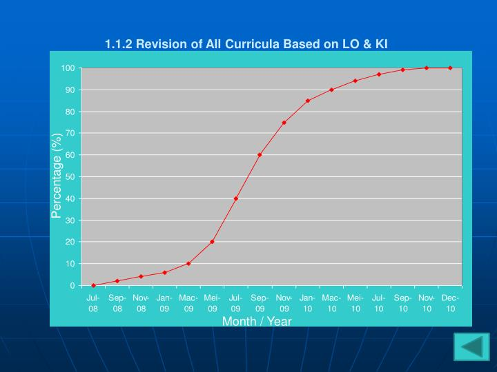 1.1.2 Revision of All Curricula Based on LO & KI