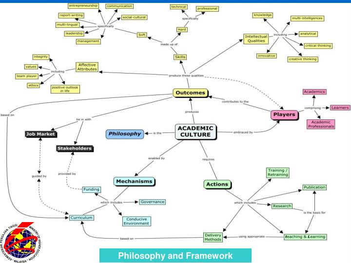Philosophy and Framework