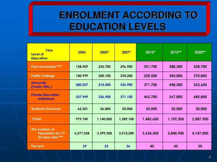 ENROLMENT ACCORDING TO EDUCATION LEVELS