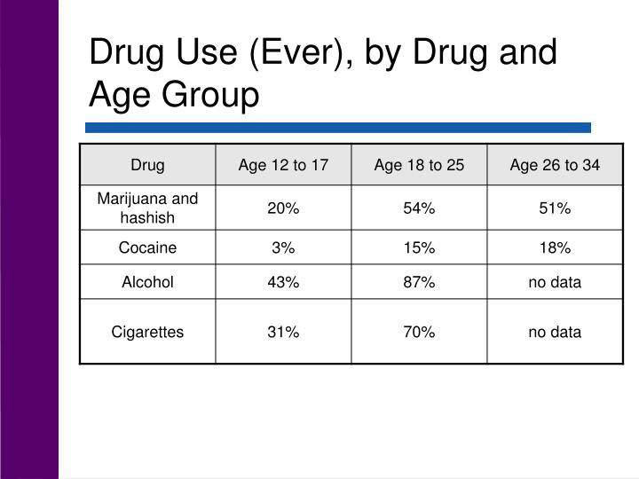 Drug Use (Ever), by Drug and Age Group