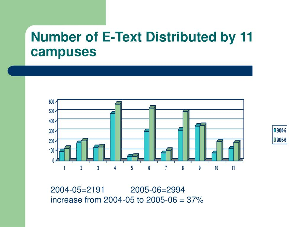 Number of E-Text Distributed by 11 campuses