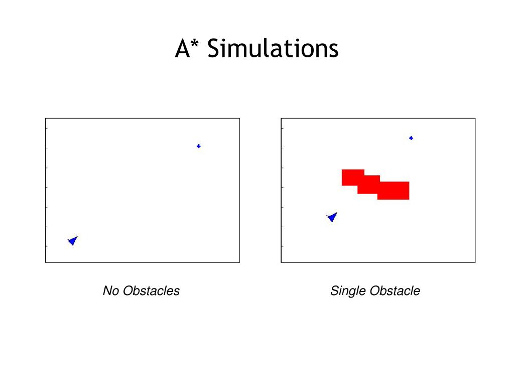 A* Simulations