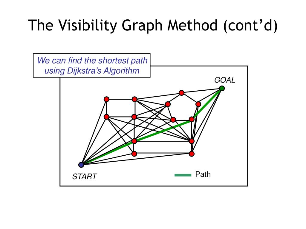 The Visibility Graph Method (cont'd)