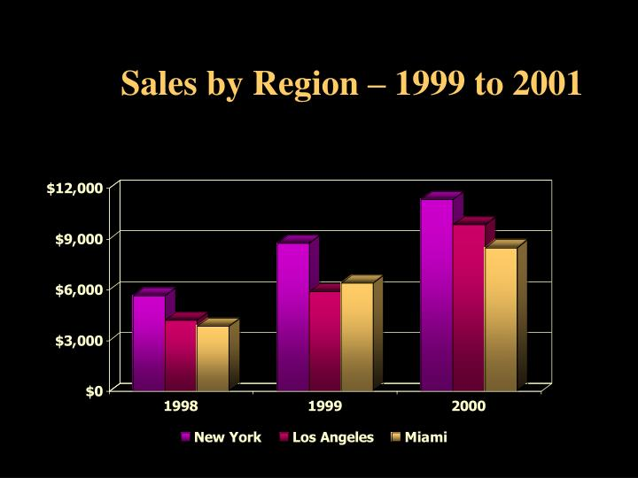 Sales by Region – 1999 to 2001