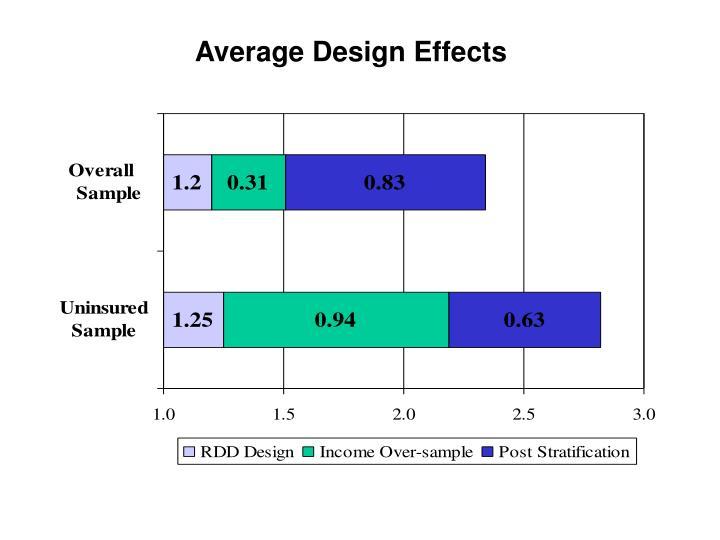 Average Design Effects