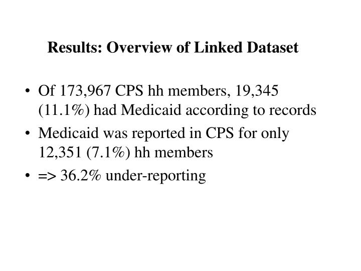 Results: Overview of Linked Dataset
