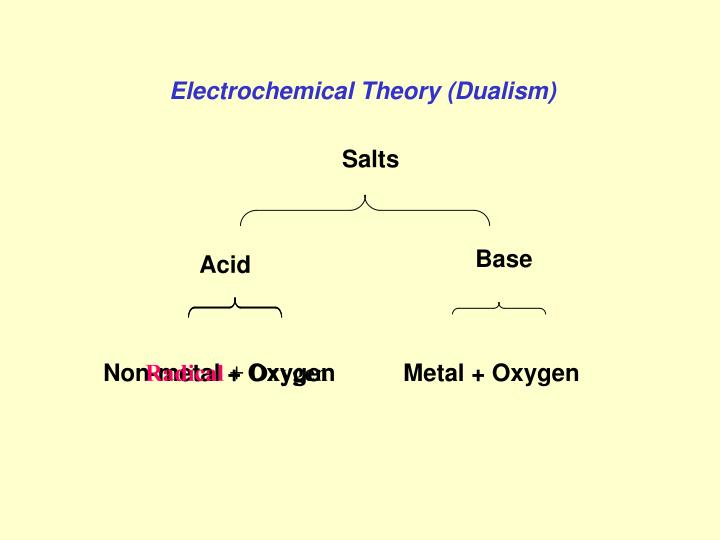 Electrochemical Theory