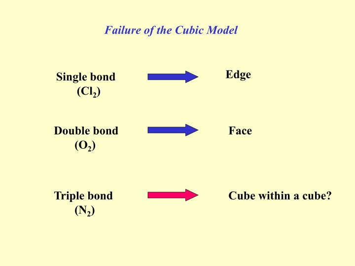Failure of the Cubic Model