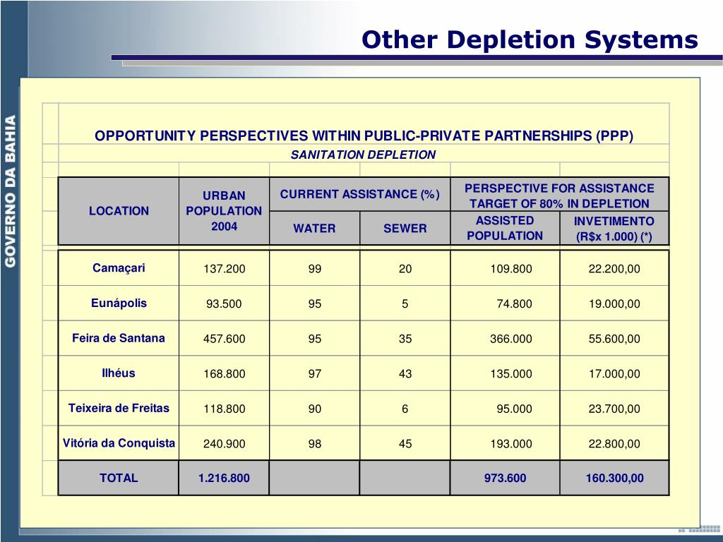 Other Depletion Systems